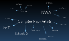 Gangster Rap (Artists)