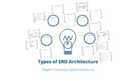 Types of ERD Architecture