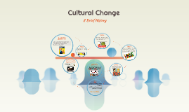 Cultural Change: A Brief History