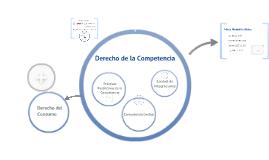 Derecho de la Competencia - Intro