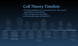 Cell Theory Timeline by Riley Duncan on Prezi