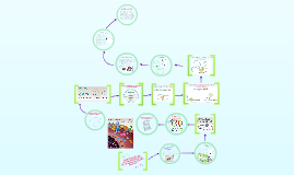 Copy of Comunicación en la Diferenciación y en la Especialización