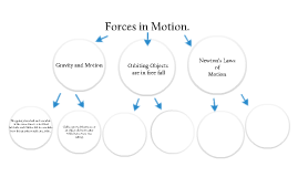Forces in Motion.
