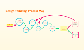 Design Thinking Process Map