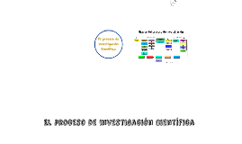 Copy of El proceso de Investigación Científica