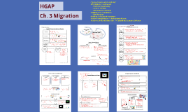 AP Human Geography - Ch. 3: Migration