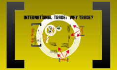 International Trade Prezi Exam Review