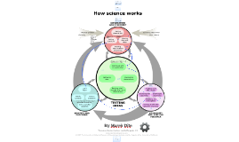 Copy of How science works?