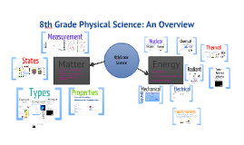 Copy of 8th Grade Physical Science SOL Review