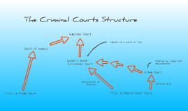 Copy of Court Structure