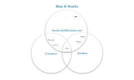 Another Social Economy: How It Works, Part 1