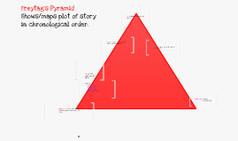 Copy of Freytag's Pyramid