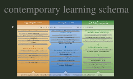 Copy of Contemporary Learning Research