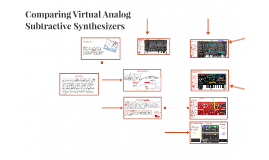 Comparing Virtual Analog Subtractive Synthesizers