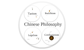 Copy of Chinese Philosophy