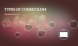 Copy of TYPES OF CURRICULUM