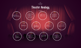 Theater Analogy