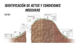 Copy of Identificación de Actos y Condiciones Inseguras