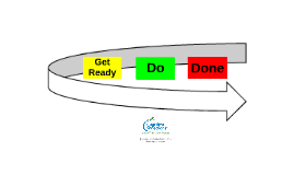 Task Planning and Execution: The Get Ready, Do, Done Model