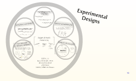 Copy of Experimental Designs for Research in Education