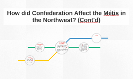 How did Confederation Affect the Métis in the Northwest? (Co