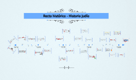 Recta histórica - Historia judía