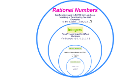 Copy of Real Numbers