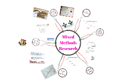 Dr Ayaz Khan: Mixed Methods Research