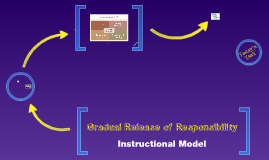 GRR Model