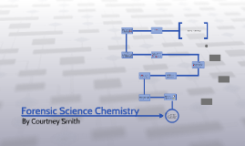 Forenscic Chemistry