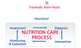 Traumatic Brain Injury Case Study