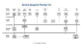 Service blueprint ritz by milan mondok on prezi more presentations by milan mondok malvernweather Image collections