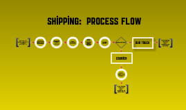 Flow Chart:  Shipping