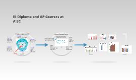AP/IB 2013 Results