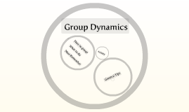 Group Dynamics for PW