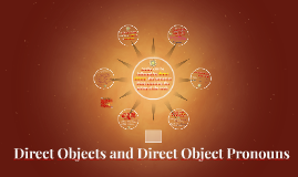 Chapter 6: Direct Objects and Direct Object Pronouns
