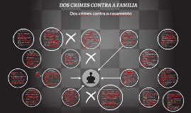 Copy of DOS CRIMES CONTRA A FAMILIA