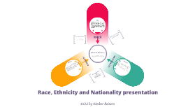 Copy of Race, Ethnicity and Nationality Presentation