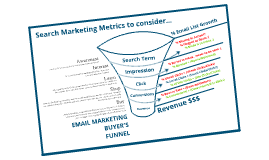Search Marketing Funnel & Metrics