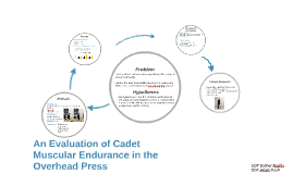 An Evaluation of Cadet Muscular Endurance in the Overhead Press