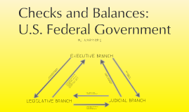 The Checks and Balances of the U.S. Federal Government