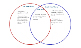 an introduction to the comparison of the big bang and steady state theory The big bang it is believed that the universe started with a single source this source is thought to have exploded making the big bang theory.