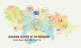 Copy of Building blocks of co-creation