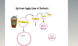 Upstream Supply Chain of Starbucks