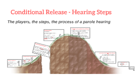 Conditional Release - Hearing Steps