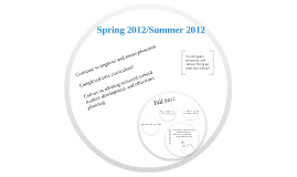 Copy of Preparing for 2012: Academic Advising for Student Success