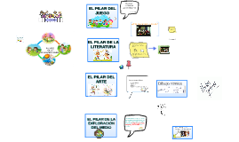 Copy of PILARES  DE LA EDUCACIÓN INICIAL