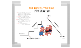 P O Ujetj Voxz Ot Qafju Jc Sachvcdoaizecfr Dnitcq on The Three Little Pigs Plot Diagram