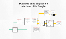 Copy of Dualismo onda corpuscolo e relazione di de Broglie