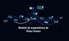 Copy of Modelo de expectativas de Víctor Vroom